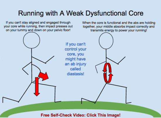 Running with a weak dysfunctional core will make diastasis recti and pelvic floor issues worse!